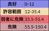 PM2.5表